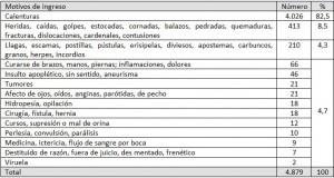 Tabla 1: Motivos de ingreso (1712-1721).