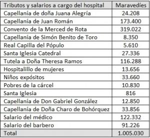 Tabla 4: Tributos, censos y salarios pagados por el hospital (9 junio 1719).